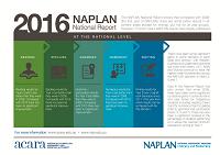 20161213 NAPLAN_2016_NR_infographic_icon