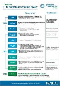 AC review timeline PDF 3 mb.pdf
