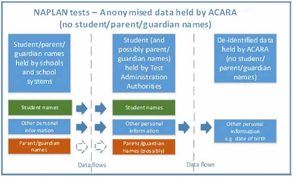 NAPLAN test - anonymised data held by ACARA